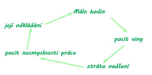 Začarovaný kruh Toggl